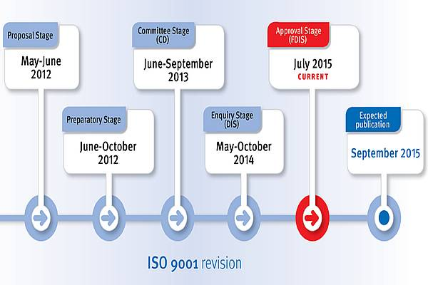 iso90001 timeline